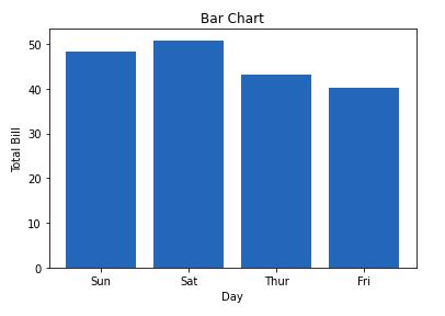 bar chat matplotlib
