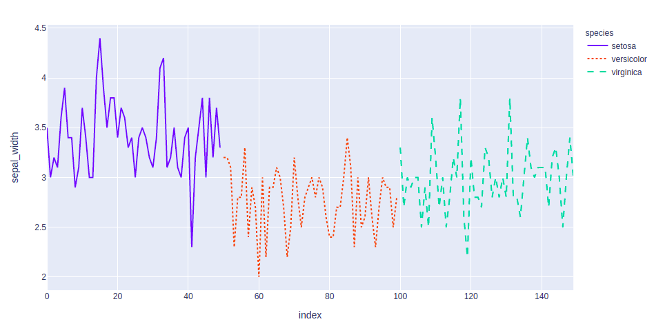 plotly line chart with color