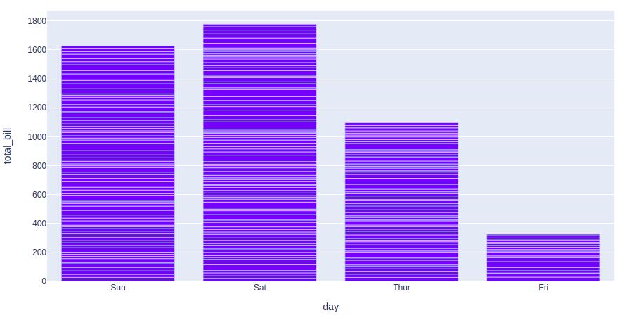 bar chart plotly