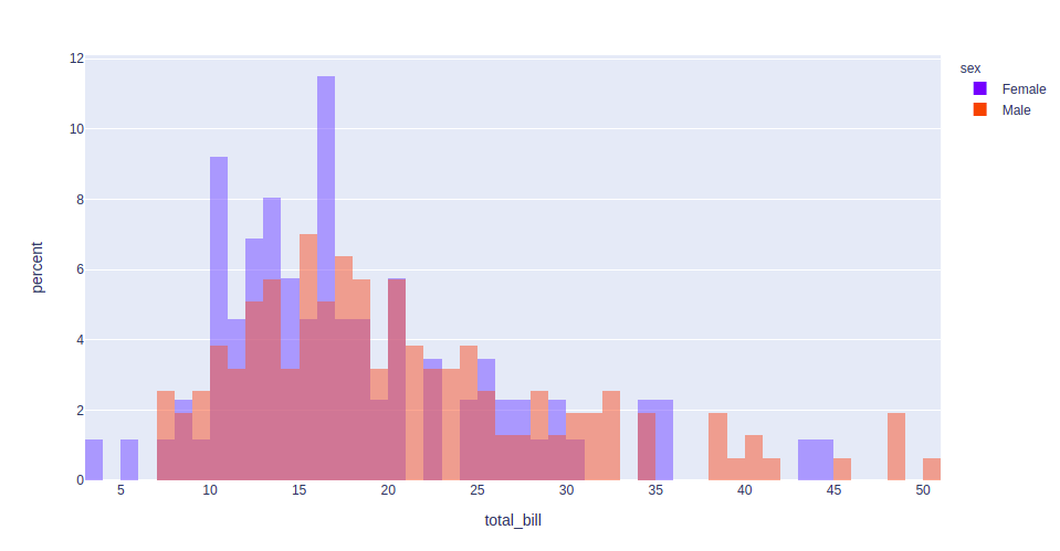 customized histogram plotly