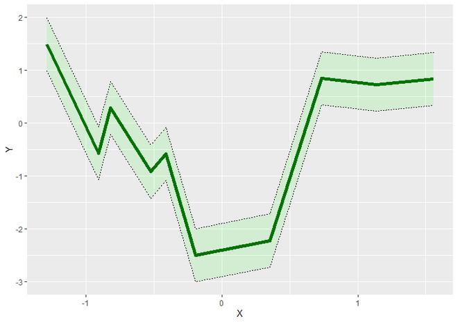 shading confidence intervals