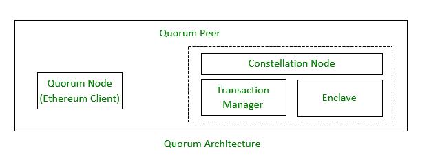 Quorum Architecture