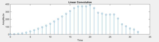 Linear convolution