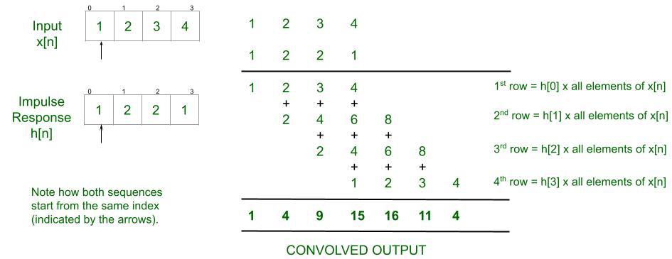 Explanation of Linear Convolution