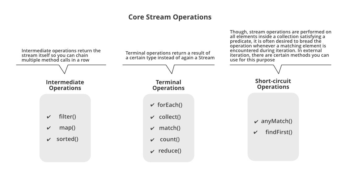 Core Stream Operations