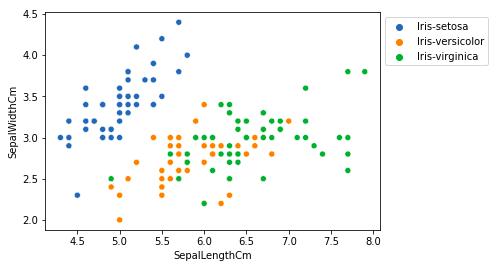 relation between variables iris EDA