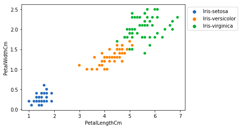 relation between variables peta iris EDA