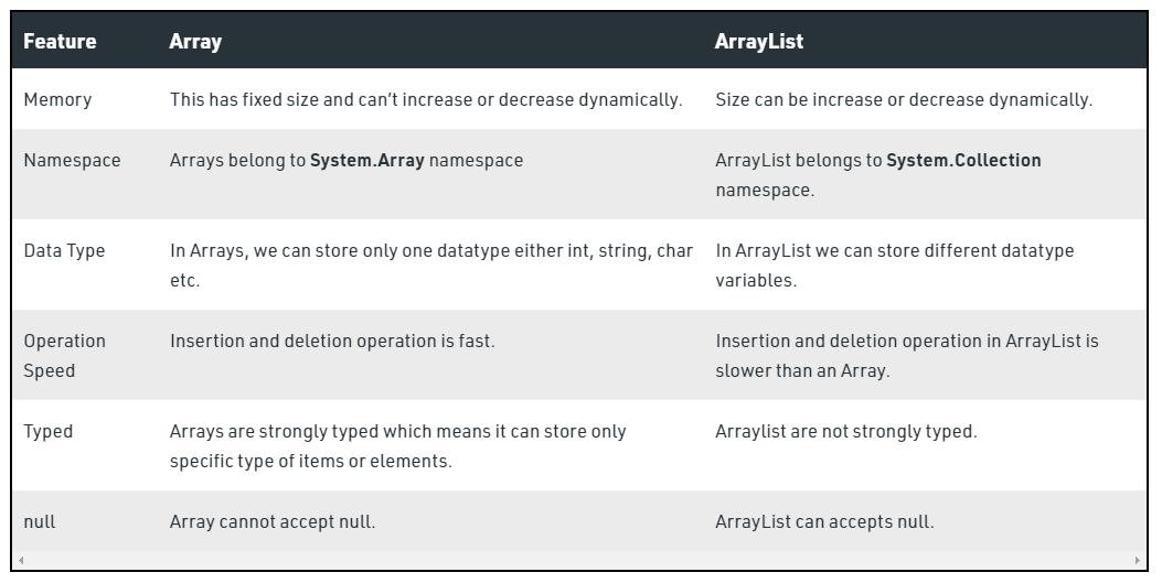 Array vs ArrayList in C#