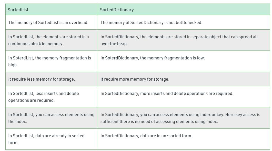 Difference Between SortedList and SortedDictionary in C#