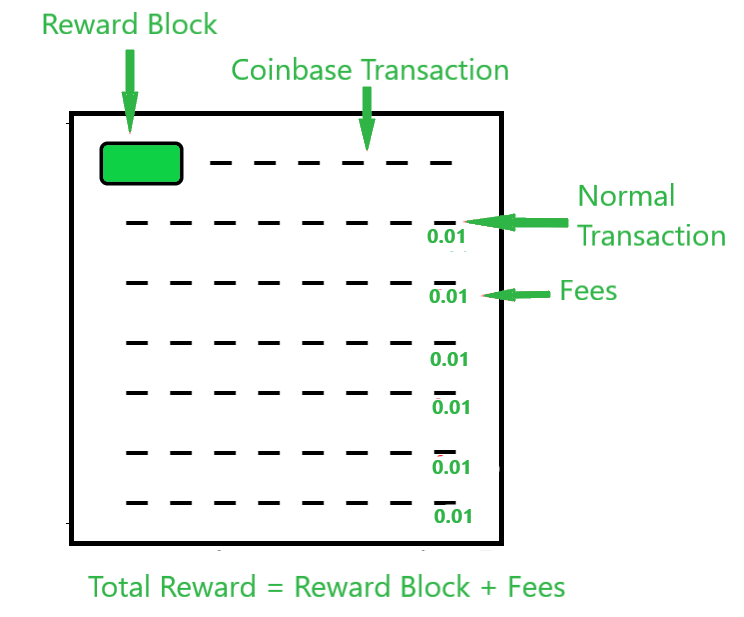 Coinbase transaction with respect to the whole block