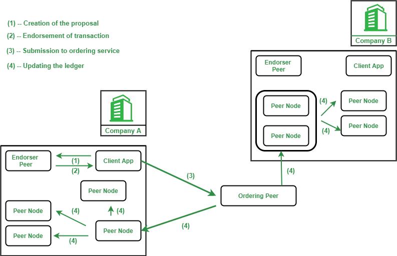 Workflow of Hyperledger Fabric