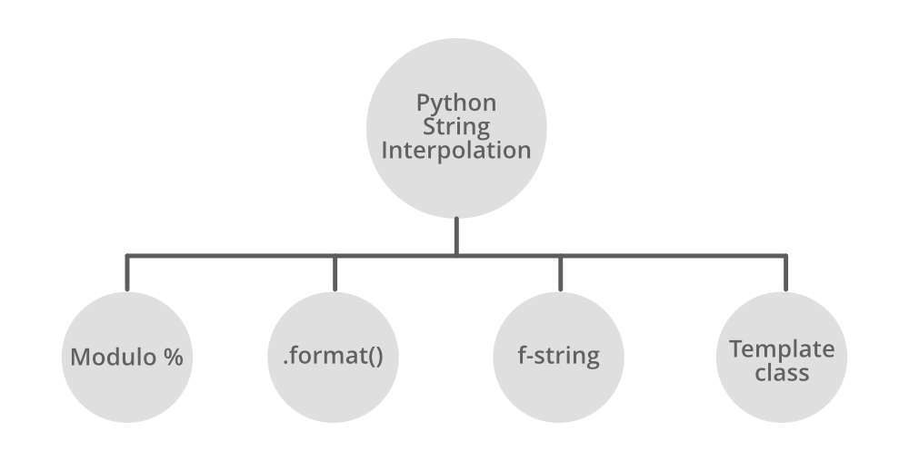 Python String Interpolation