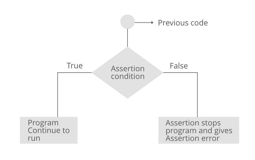 Python assert keyword