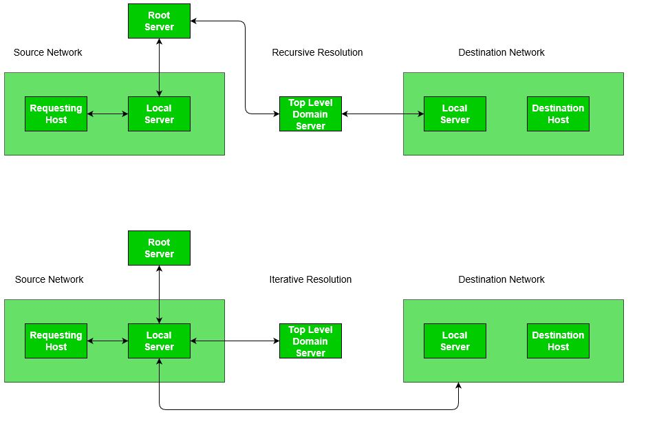 Address Resolution in DNS (Domain Name Server) - GeeksforGeeks