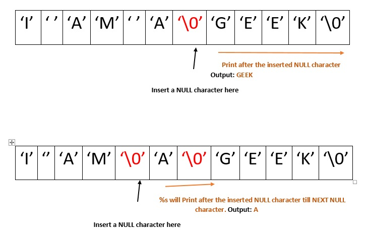 photograph relating to To Test Whether a Character is a Printable Character, Use This Function. referred to as Print text of a string within just opposite obtain - GeeksforGeeks