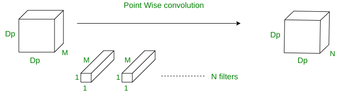 Depth wise Separable Convolutional Neural Networks