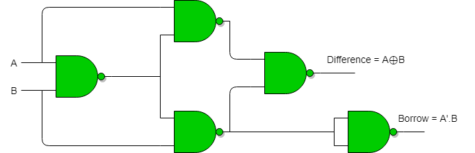 Half Adder and Half Subtractor using NAND NOR gates - GeeksforGeeksGeeksforGeeks