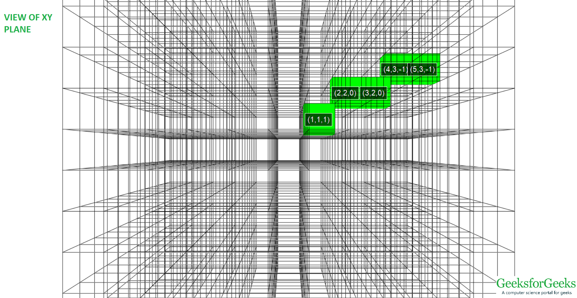 View of 3D line from (-1, 1, 1) to (5, 3, -1) of XY plane
