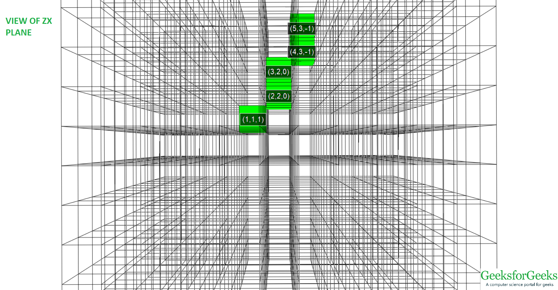 View of 3D line from (-1, 1, 1) to (5, 3, -1) of ZX plane