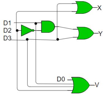 Digital logic | Encoders and Decoders - GeeksforGeeks
