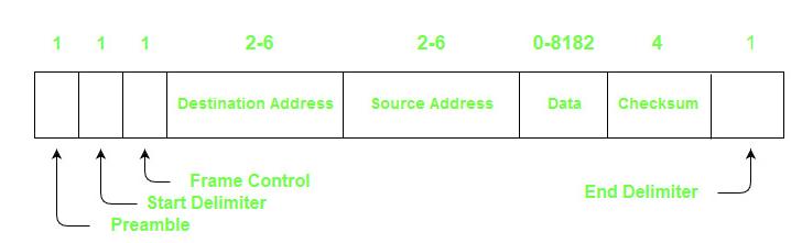 Token Bus (IEEE 802 4) - GeeksforGeeks