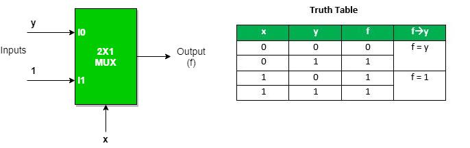 multiplexers digital electronics geeksforgeeks Digital Multiplexer