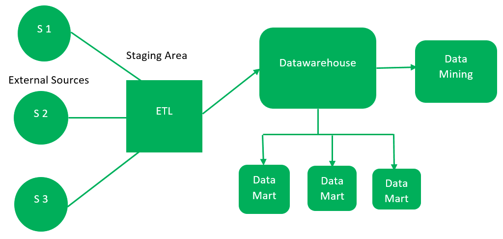 Data Warehouse Architecture Geeksforgeeks
