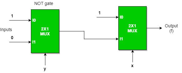 Multiplexers in Digital Logic - GeeksforGeeks