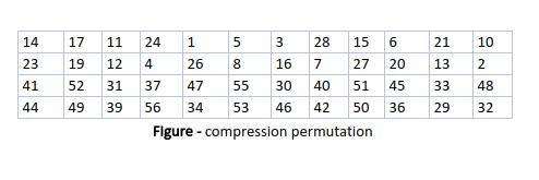 Data encryption standard (DES) | Set 1 - GeeksforGeeks
