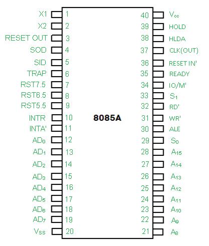 Pin diagram of 8085 microprocessor - GeeksforGeeksGeeksforGeeks