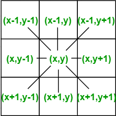 Boundary Fill Algorithm - GeeksforGeeks