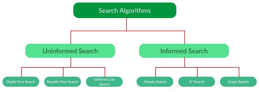 Search Algorithms In Ai Geeksforgeeks