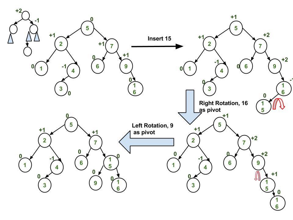 AVL Tree | Set 1 (Insertion) - GeeksforGeeks