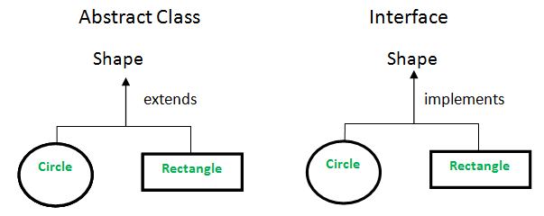نتيجة بحث الصور عن abstract class