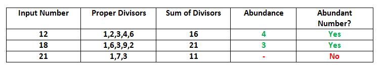 Abundant Numbers