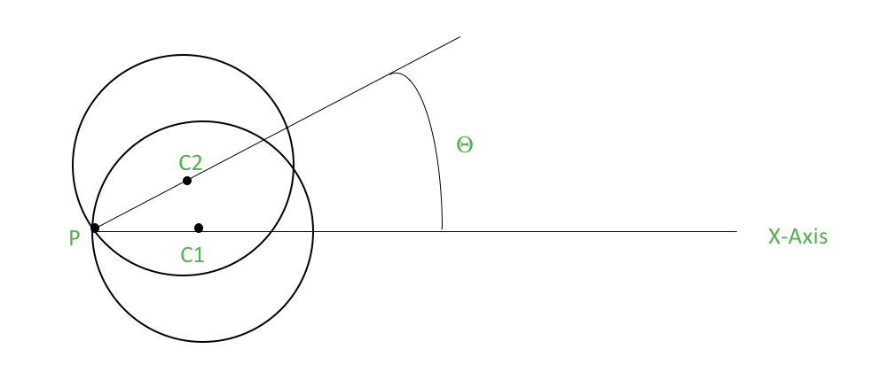 The single parameter Θ controls the orientation of circle