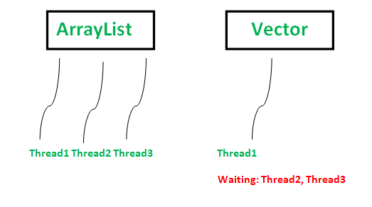 ArrayList vs Vector Java