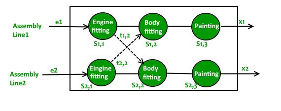 Assembly Line Scheduling | DP-34 - GeeksforGeeks