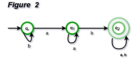 Designing Finite Automata from Regular Expression (Set 1