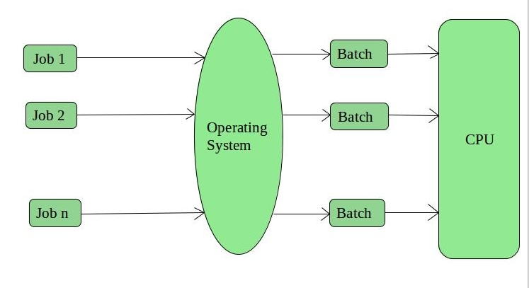 Operating System | Types of Operating Systems - GeeksforGeeks