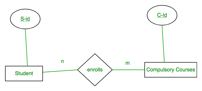 Mapping Er Diagram To Relational Schema - Steve