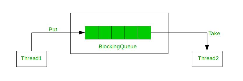 Usage of BlockingQueue