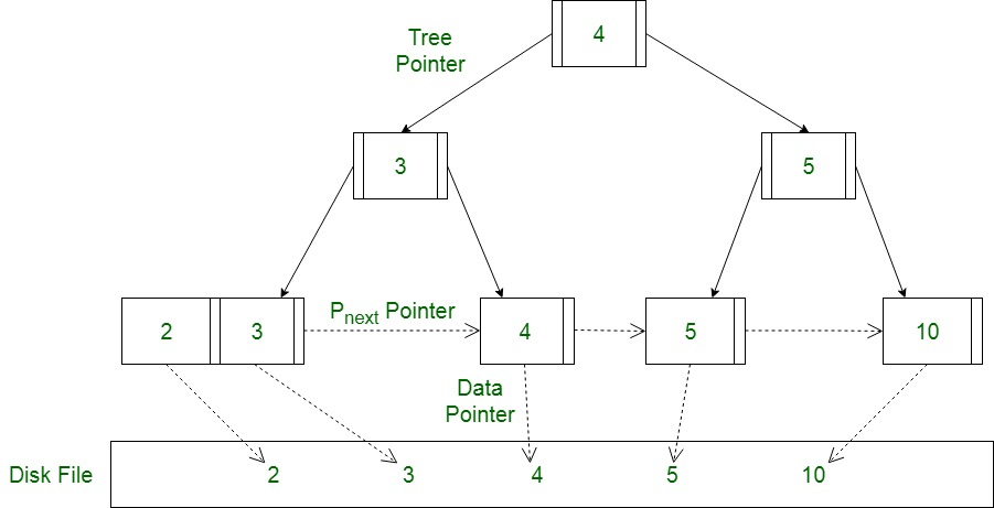 Database File Indexing - B+ Tree (Introduction) - GeeksforGeeks
