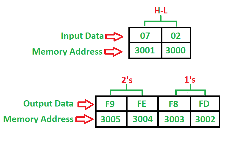 8085 Program To Find 1 S And 2 S Complement Of 16 Bit Number Geeksforgeeks