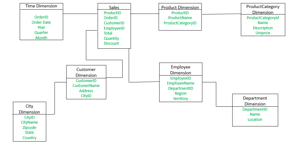 Snowflake Schema in Data Warehouse Model - GeeksforGeeks