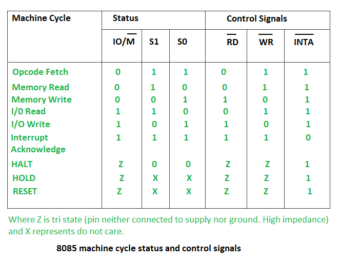 8085 machine cycle status and control signals