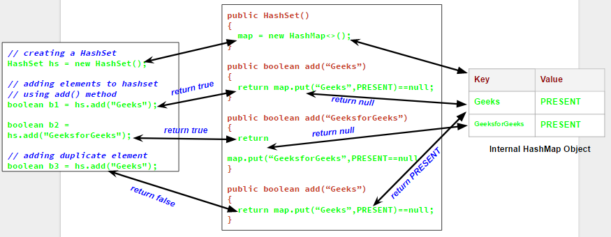 How Set/HashSet works internally  in Java