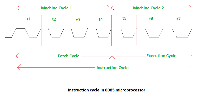 Instruction cycle, machine cycle, and t-state