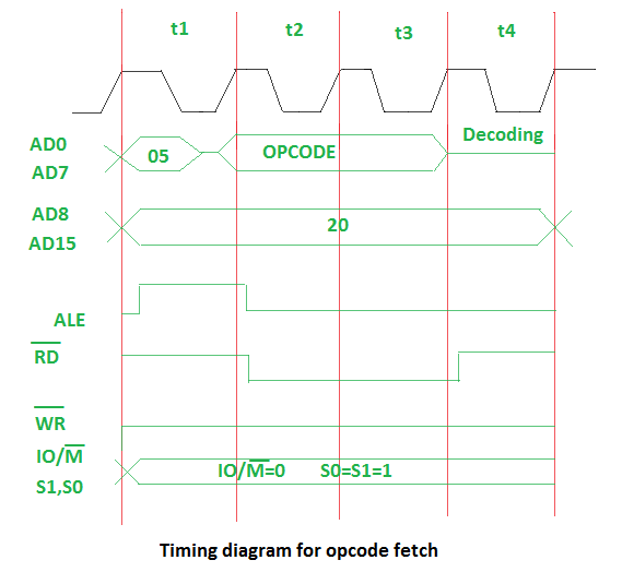Timing diagram for opcode fetch