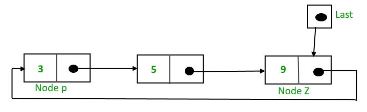 Circular Singly Linked List | Insertion - GeeksforGeeks